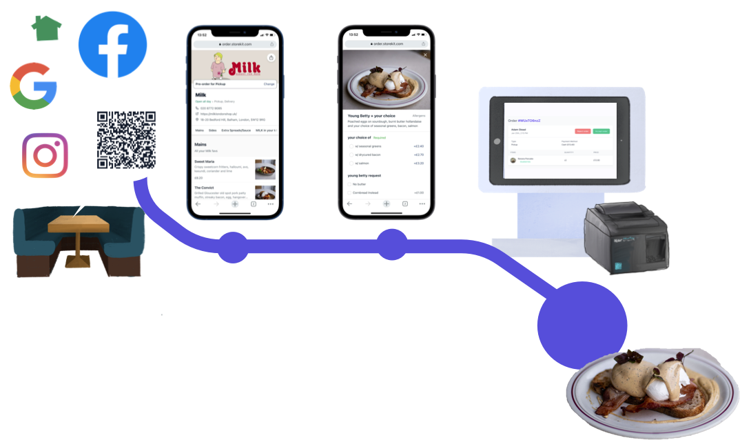 The Benefits Of A Restaurant Ordering System